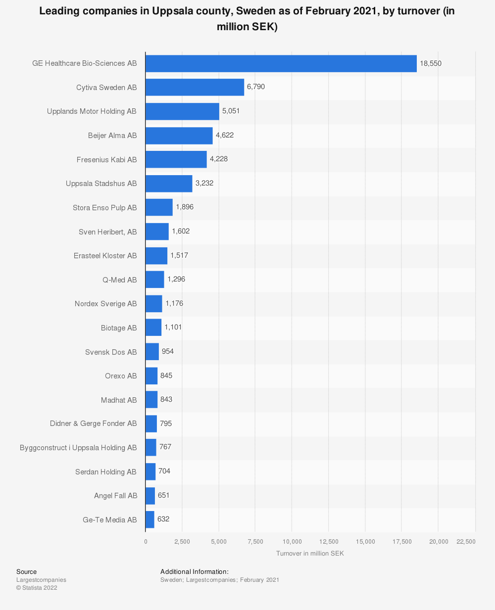 Statistic: Leading companies in Uppsala county, Sweden as of December 2018, by turnover (in million SEK) | Statista