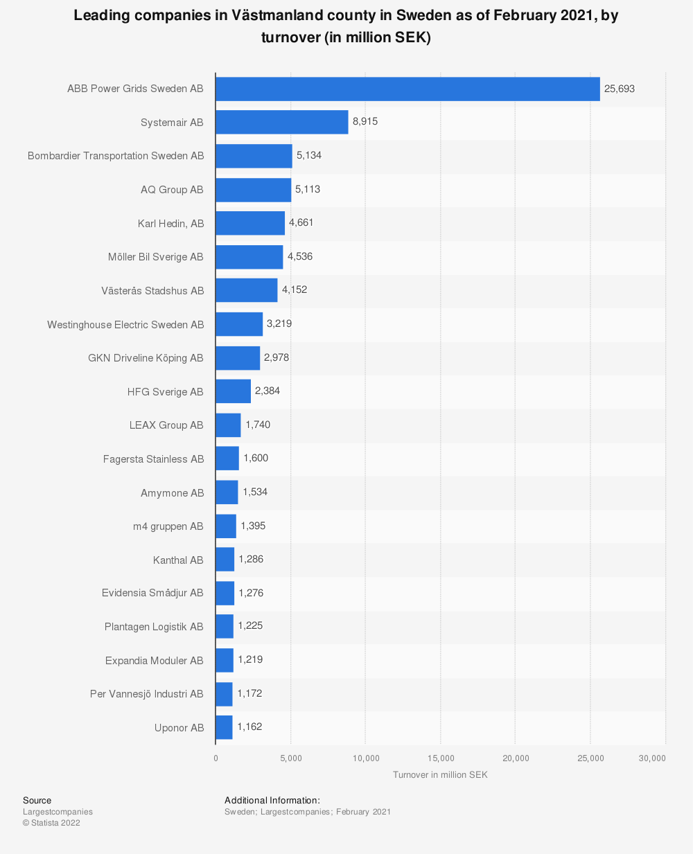 Statistic: Leading companies in Västmanland county in Sweden as of February 2020, by turnover (in million SEK)   Statista