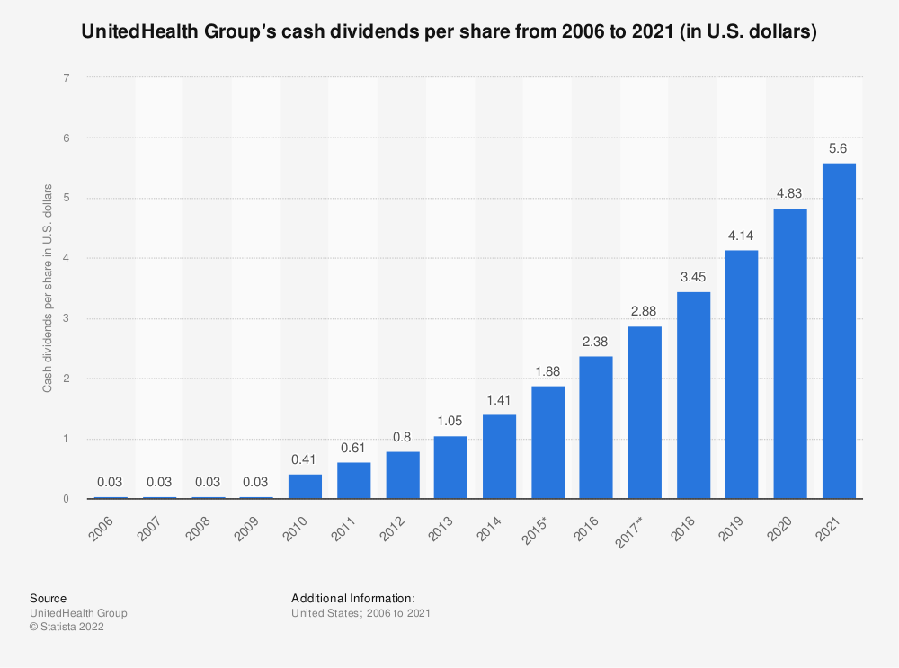 Statistic: UnitedHealth Group's cash dividends per share from 2006 to 2018 (in U.S. dollars)* | Statista