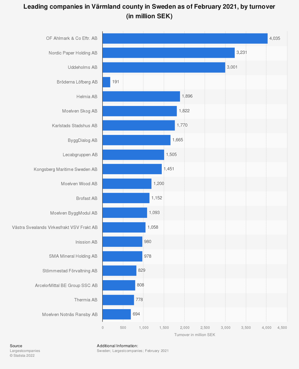 Statistic: Top 20 companies in Värmland county, Sweden as of December 2018, by turnover (in thousand SEK)   Statista