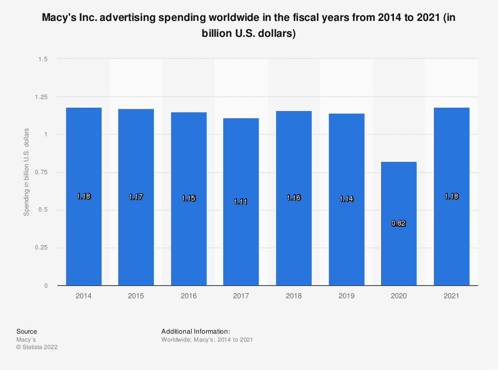 Statistic: Macy's Inc. advertising spending worldwide in the fiscal years from 2014 to 2020 (in billion U.S. dollars) | Statista