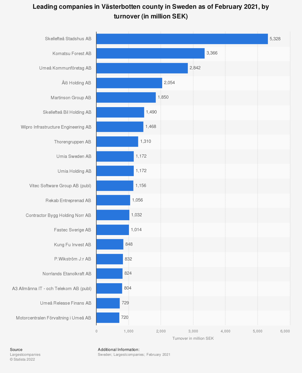 Statistic: Leading companies in Västerbotten county in Sweden as of February 2020, by turnover (in million SEK) | Statista