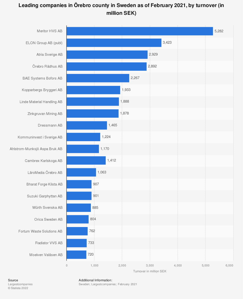 Statistic: Leading companies in Örebro county in Sweden as of February 2020, by turnover (in million SEK) | Statista