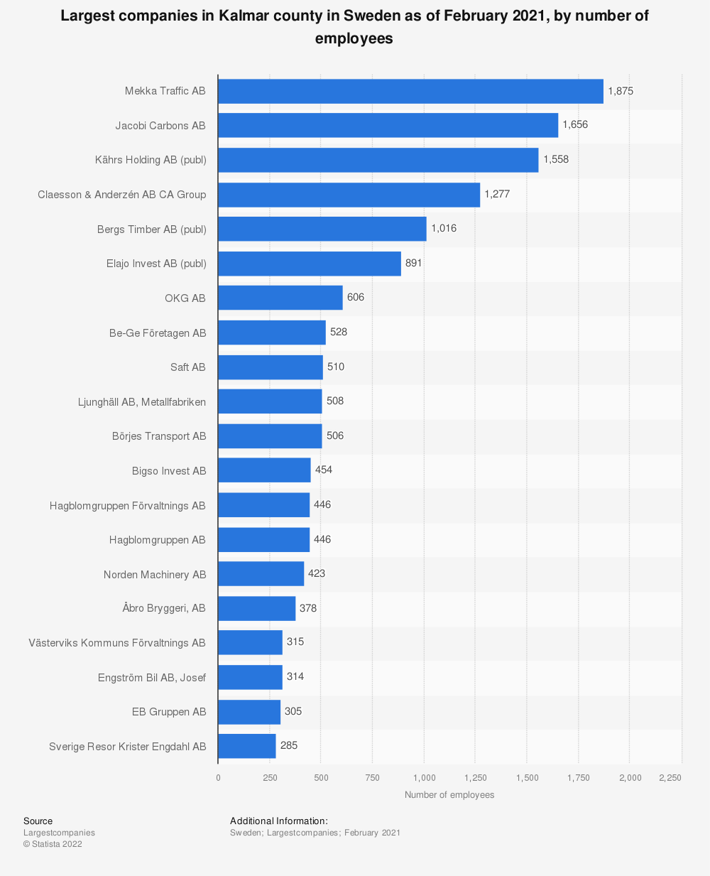 Statistic: Largest companies in Kalmar county in Sweden as of February 2020, by number of employees  | Statista