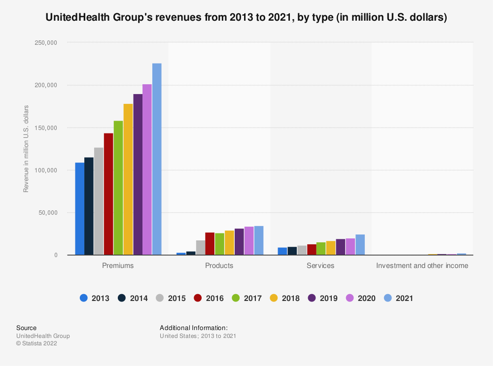Statistic: UnitedHealth Group's revenues from 2013 to 2018, by type (in million U.S. dollars)  | Statista