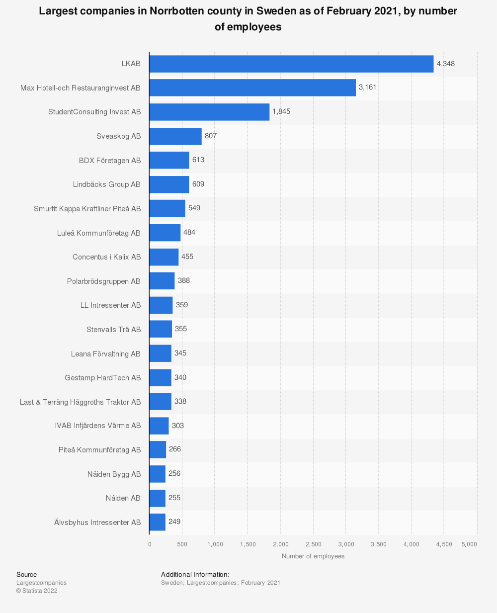 Statistic: Top 20 largest companies in Norrbotten county, Sweden as of December 2018, by number of employees  | Statista