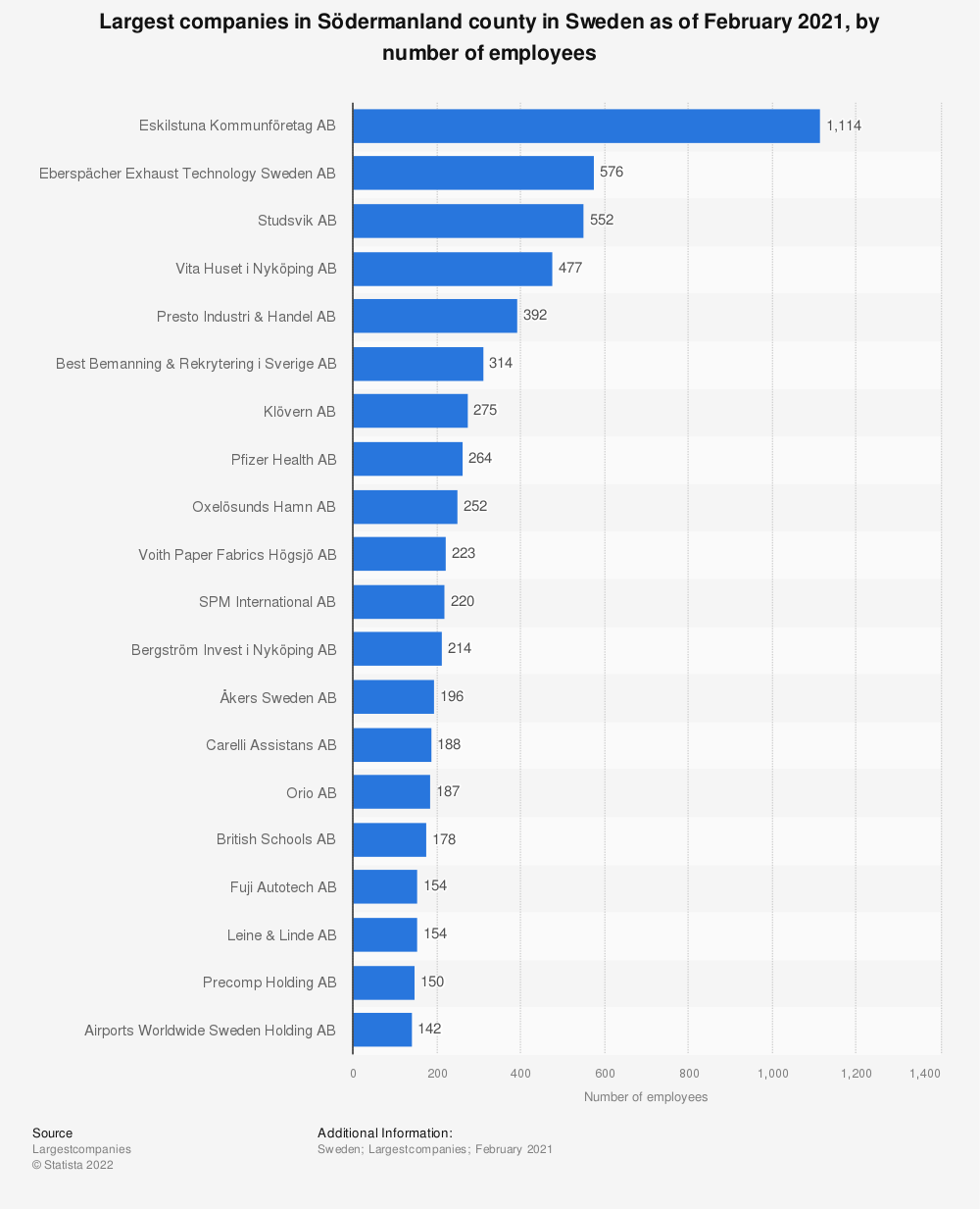 Statistic: Top 20 largest companies in Södermanland county, Sweden as of December 2018, by number of employees  | Statista