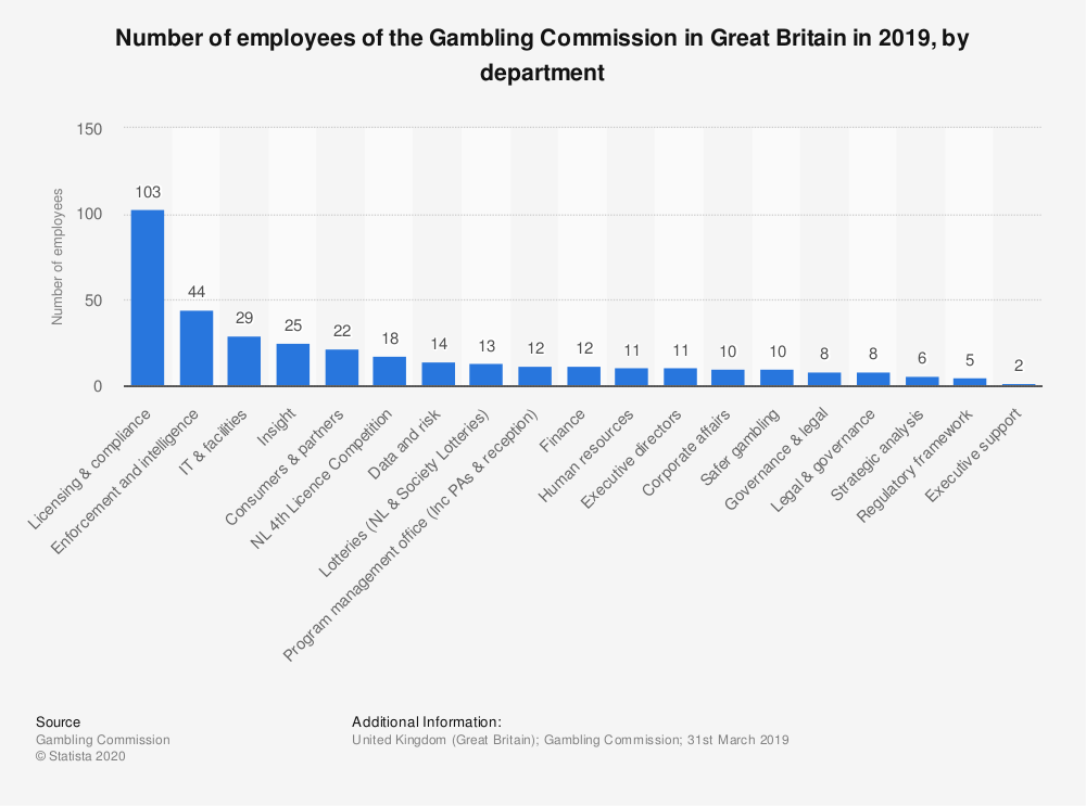 Statistic: Number of employees of the Gambling Commission in Great Britain in 2018, by department | Statista