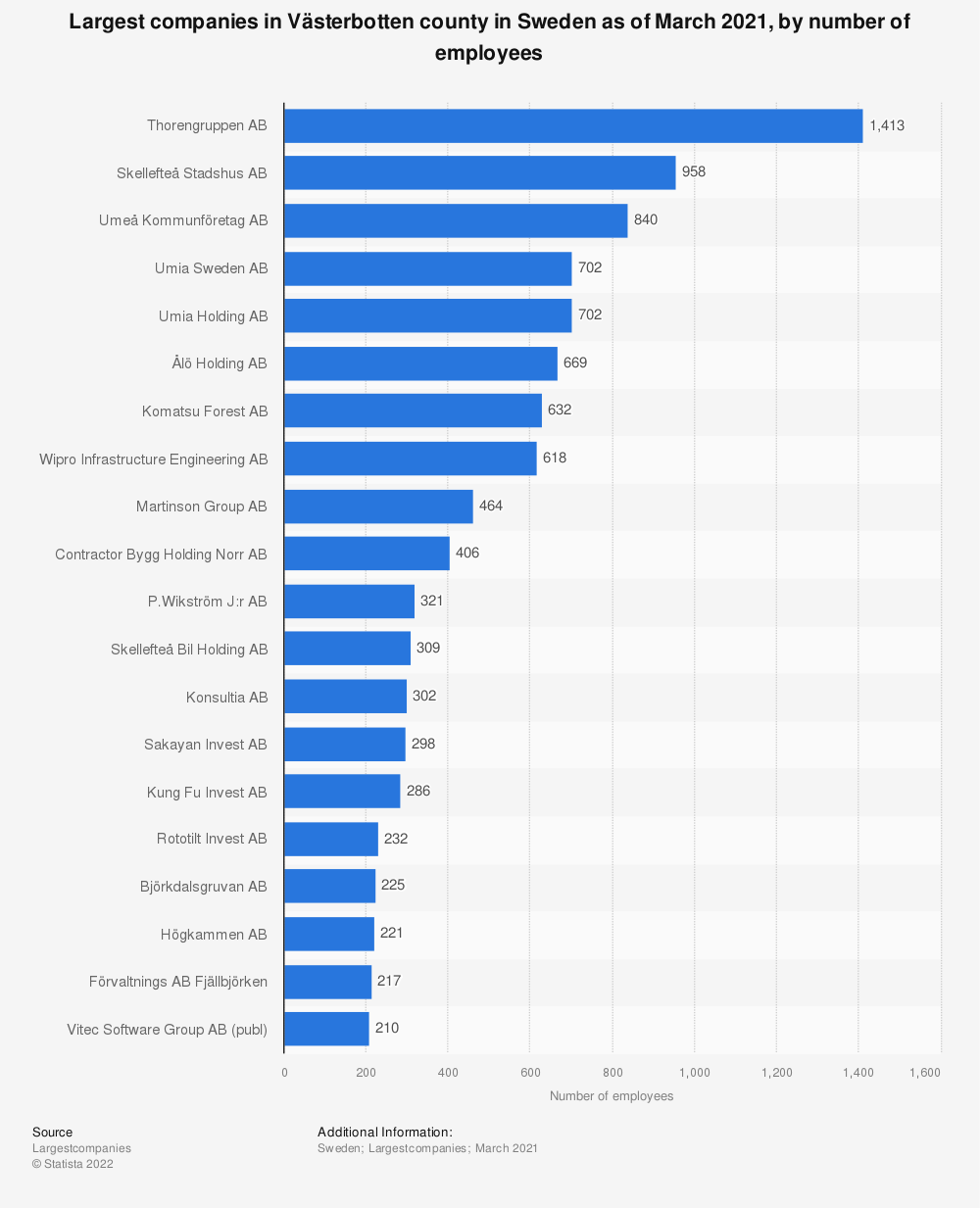 Statistic: Top 20 largest companies in Västerbotten county, Sweden as of December 2018, by number of employees  | Statista