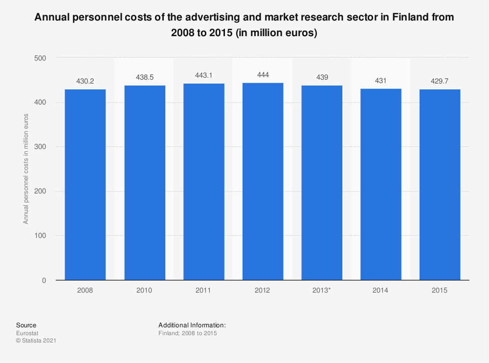 Statistic: Annual personnel costs of the advertising and market research sector in Finland from 2008 to 2015 (in million euros)   Statista