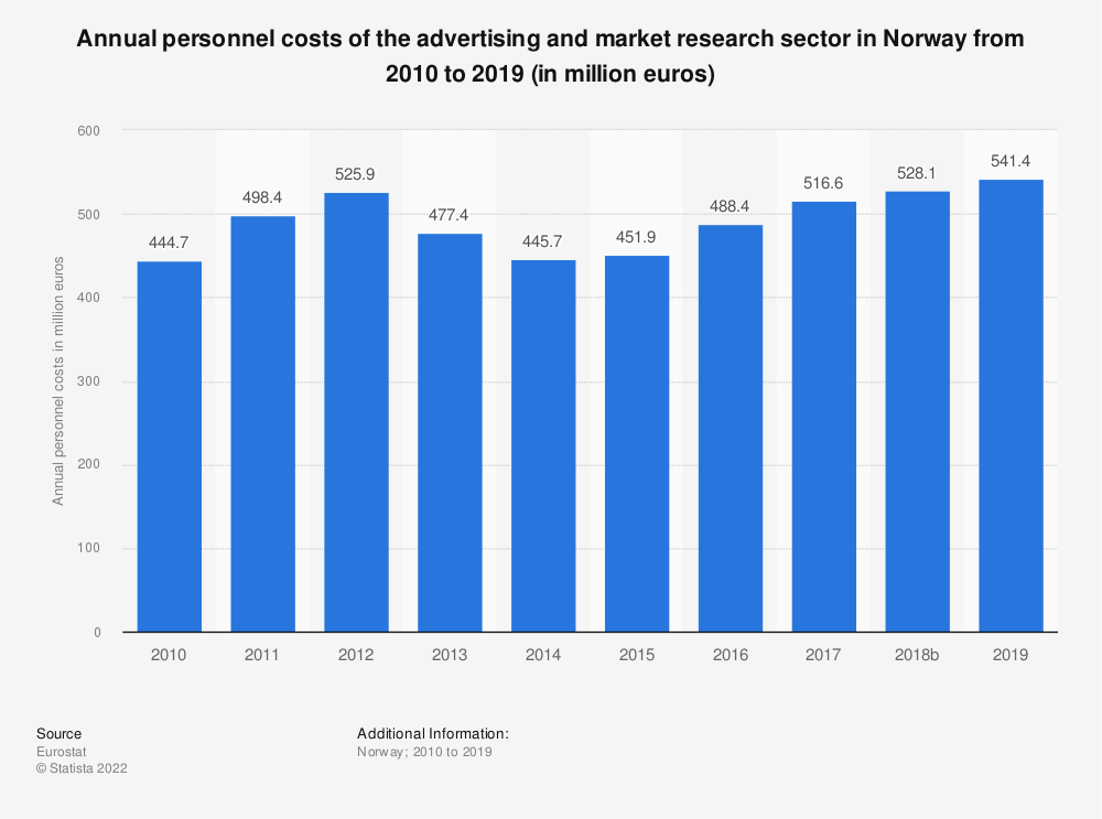 Statistic: Annual personnel costs of the advertising and market research sector in Norway from 2008 to 2015 (in million euros) | Statista