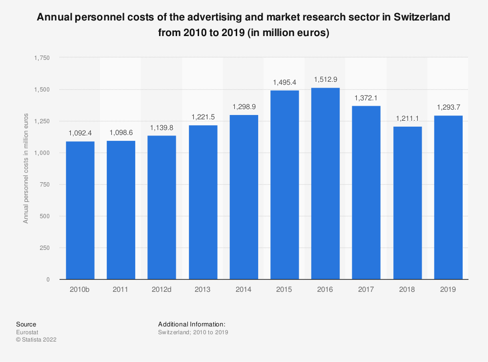 Statistic: Annual personnel costs of the advertising and market research sector in Switzerland from 2009 to 2015 (in million euros) | Statista