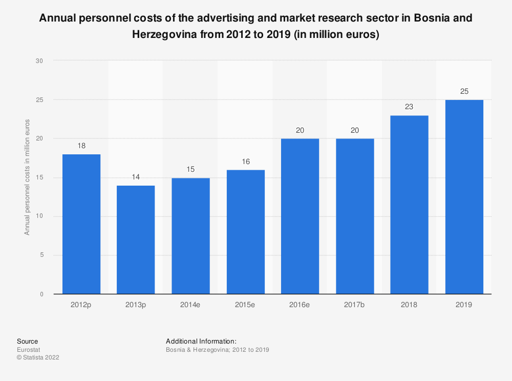 Statistic: Annual personnel costs of the advertising and market research sector in Bosnia and Herzegovina from 2012 to 2015 (in million euros) | Statista