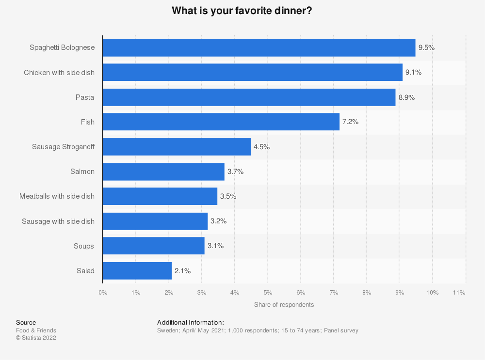 Statistic: What is your favorite dinner? | Statista