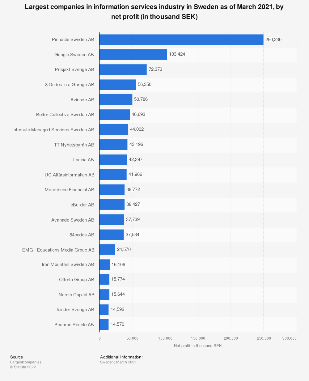 Statistic: Top 20 most profitable companies in information services industry in Sweden as of February 2019 , by net profit (in thousand SEK) | Statista