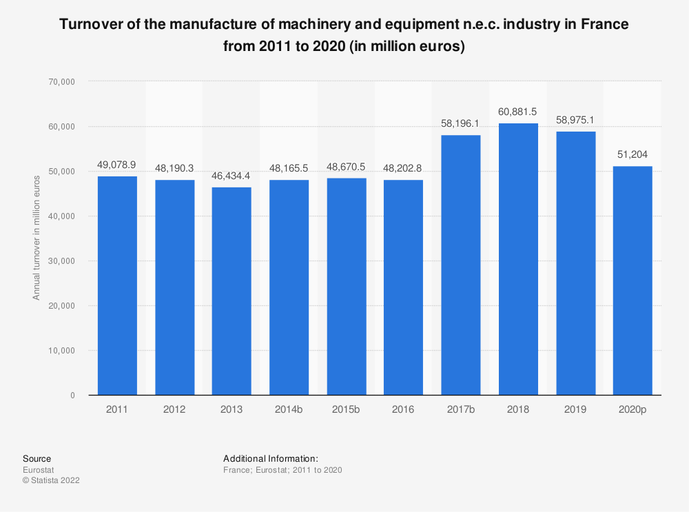 Statistic: Turnover of the manufacture of machinery and equipment n.e.c. industry in France from 2008 to 2017 (in million euros) | Statista