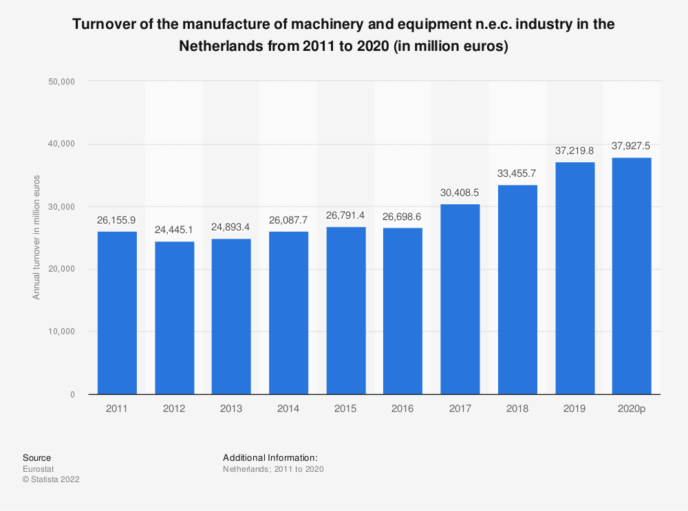 Statistic: Turnover of the manufacture of machinery and equipment n.e.c. industry in the Netherlands from 2009 to 2017 (in million euros) | Statista