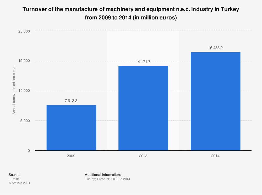 Statistic: Turnover of the manufacture of machinery and equipment n.e.c. industry in Turkey from 2009 to 2014 (in million euros) | Statista