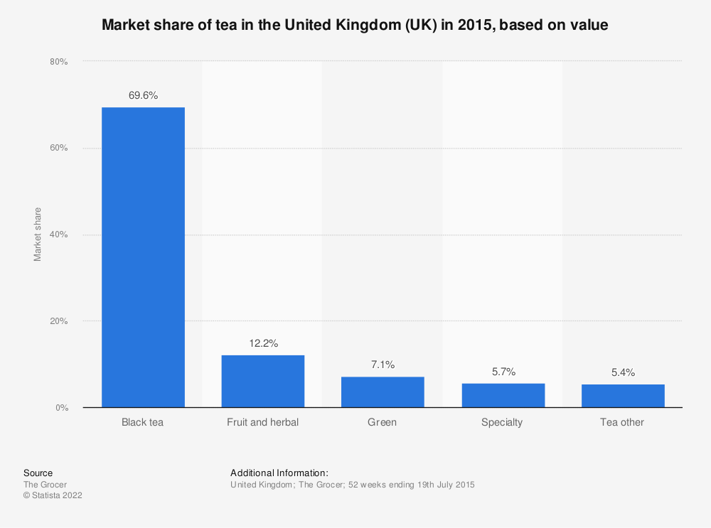 Statistic: Market share of tea in the United Kingdom (UK) in 2015, based on value | Statista