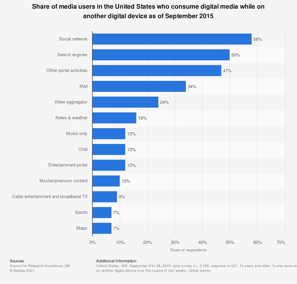 Statistic: Share of media users in the United States who consume digital media while on another digital device as of September 2015 | Statista