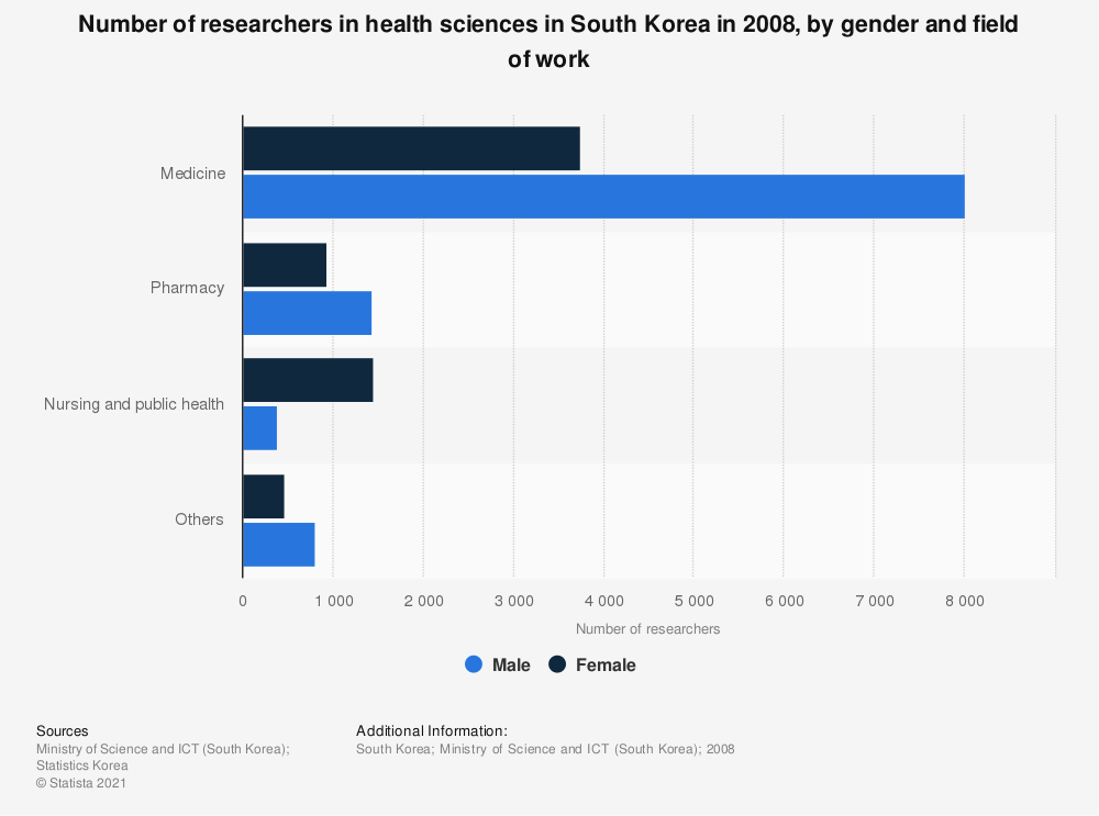 Statistic: Number of researchers in health sciences in South Korea in 2008, by gender and field of work | Statista
