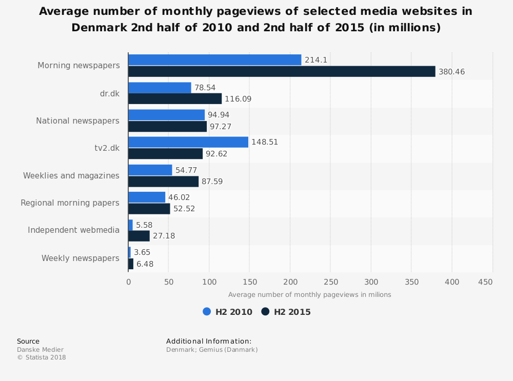Statistic: Average number of monthly pageviews of selected media websites in Denmark 2nd half of 2010 and 2nd half of 2015 (in millions) | Statista