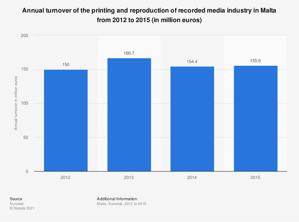 Statistic: Annual turnover of the printing and reproduction of recorded media industry in Malta from 2012 to 2015 (in million euros) | Statista
