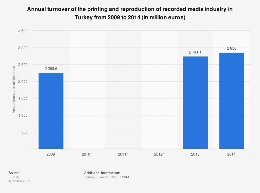 Statistic: Annual turnover of the printing and reproduction of recorded media industry in Turkey from 2009 to 2014 (in million euros) | Statista