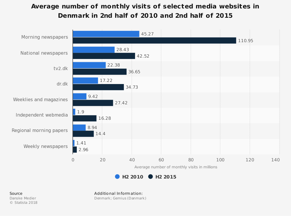 Statistic: Average number of monthly visits of selected media websites in Denmark in 2nd half of 2010 and 2nd half of 2015 | Statista