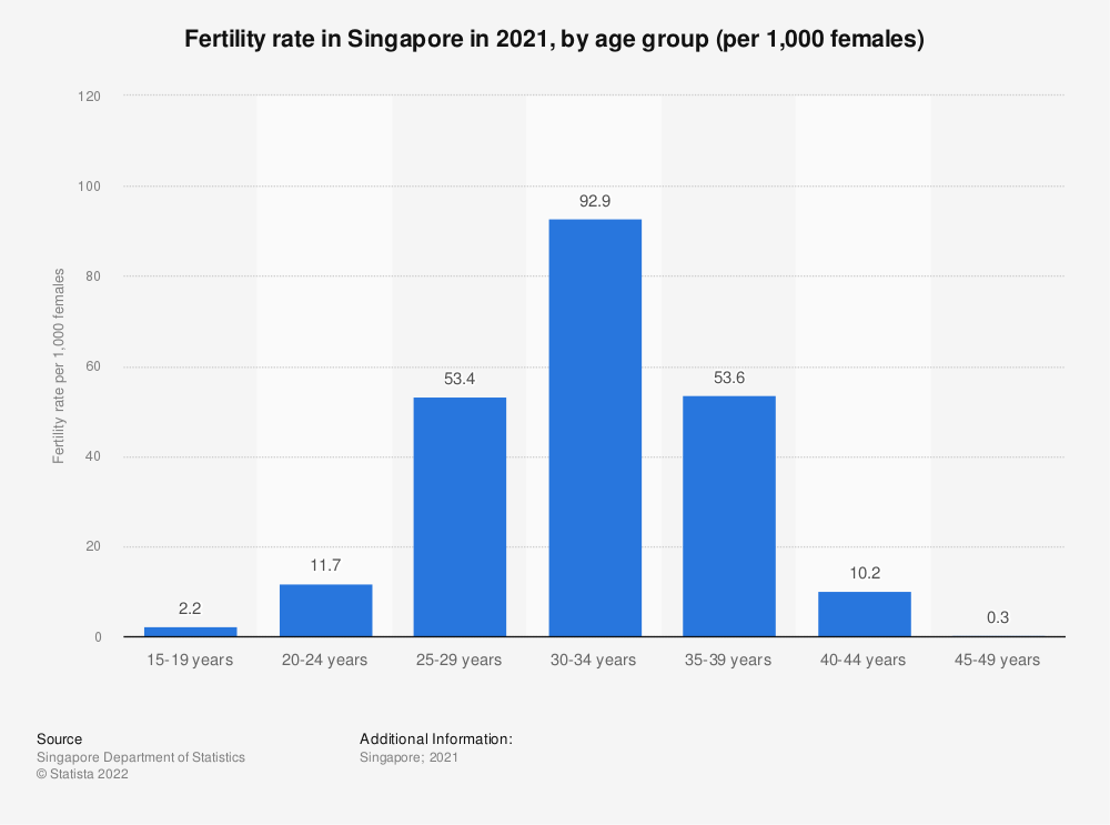Statistic: Fertility rate in Singapore in 2018, by age group (per 1,000 females) | Statista