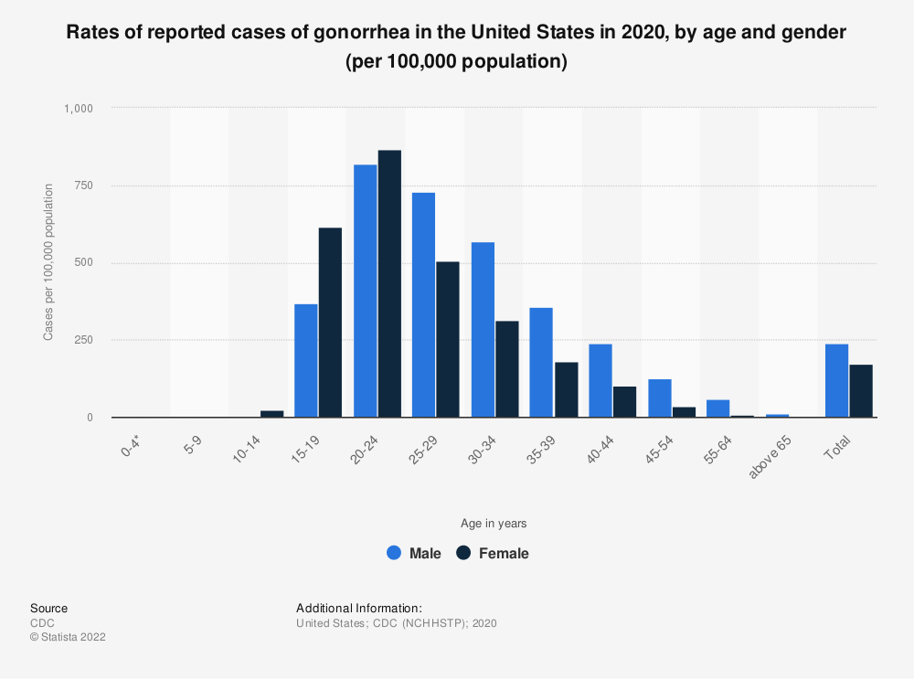 Statistic: Rates of reported cases of gonorrhea in the United States in 2018, by age and gender (per 100,000 population) | Statista