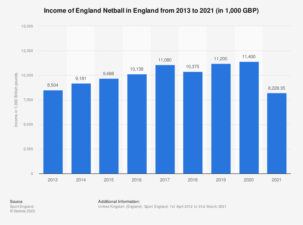 Statistic: Income of England Netball in England from 2013 to 2020 (in 1,000 GBP) | Statista