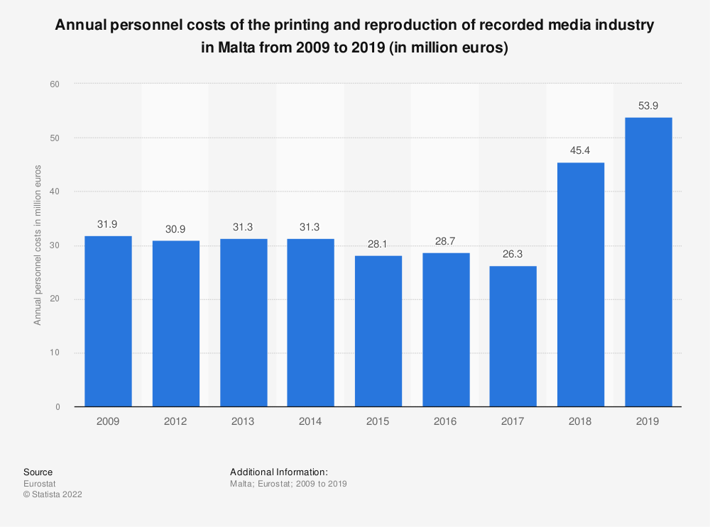 Statistic: Annual personnel costs of the printing and reproduction of recorded media industry in Malta from 2009 to 2015 (in million euros) | Statista