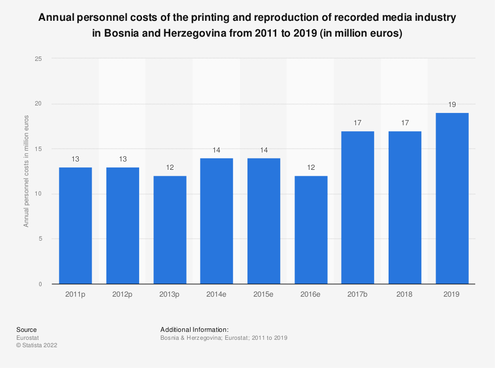 Statistic: Annual personnel costs of the printing and reproduction of recorded media industry in Bosnia and Herzegovina from 2011 to 2015 (in million euros)   Statista