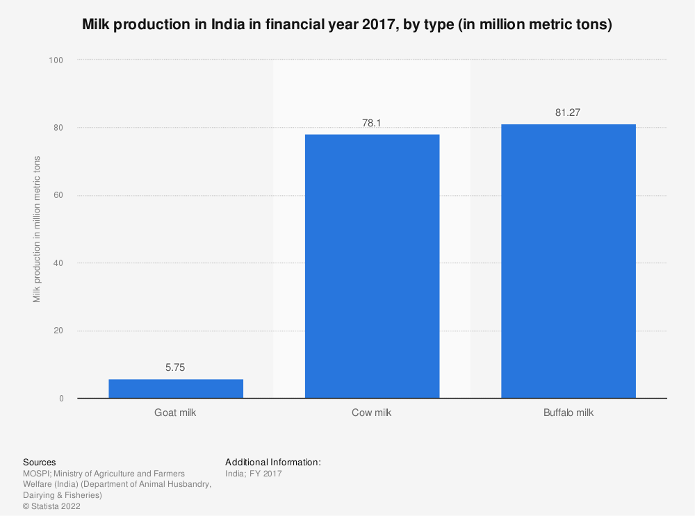Statistic: Milk production in India in financial year 2017, by type (in million metric tons) | Statista