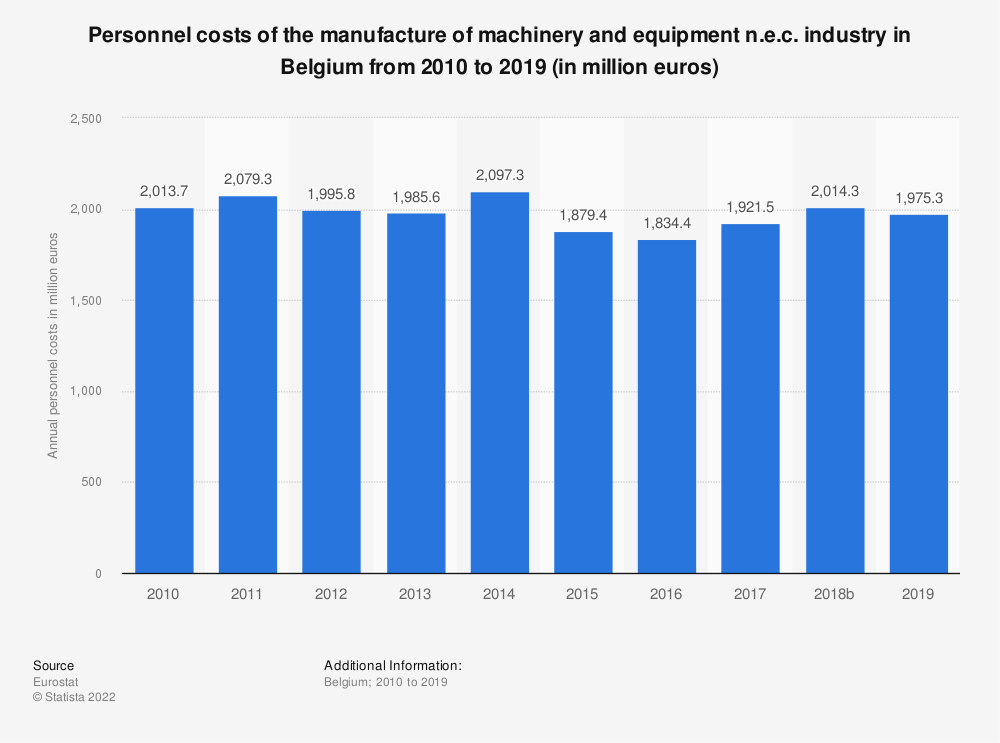 Statistic: Personnel costs of the manufacture of machinery and equipment n.e.c. industry in Belgium from 2008 to 2016 (in million euros) | Statista