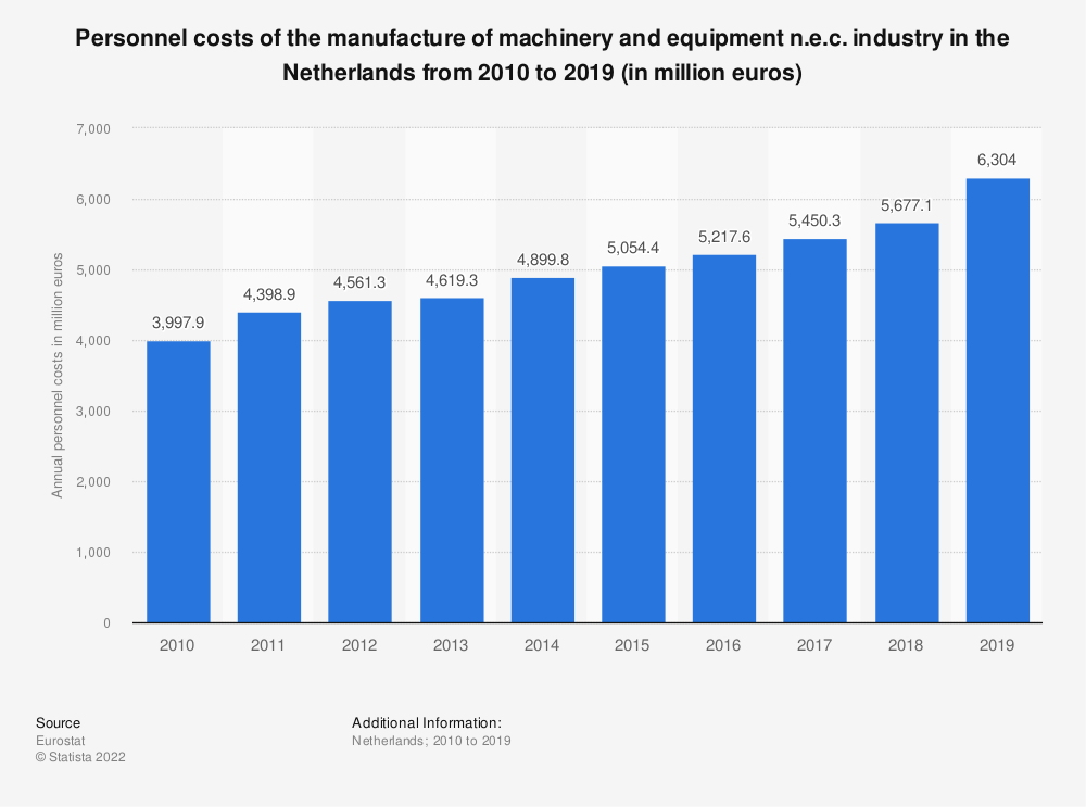 Statistic: Personnel costs of the manufacture of machinery and equipment n.e.c. industry in the Netherlands from 2009 to 2016 (in million euros) | Statista
