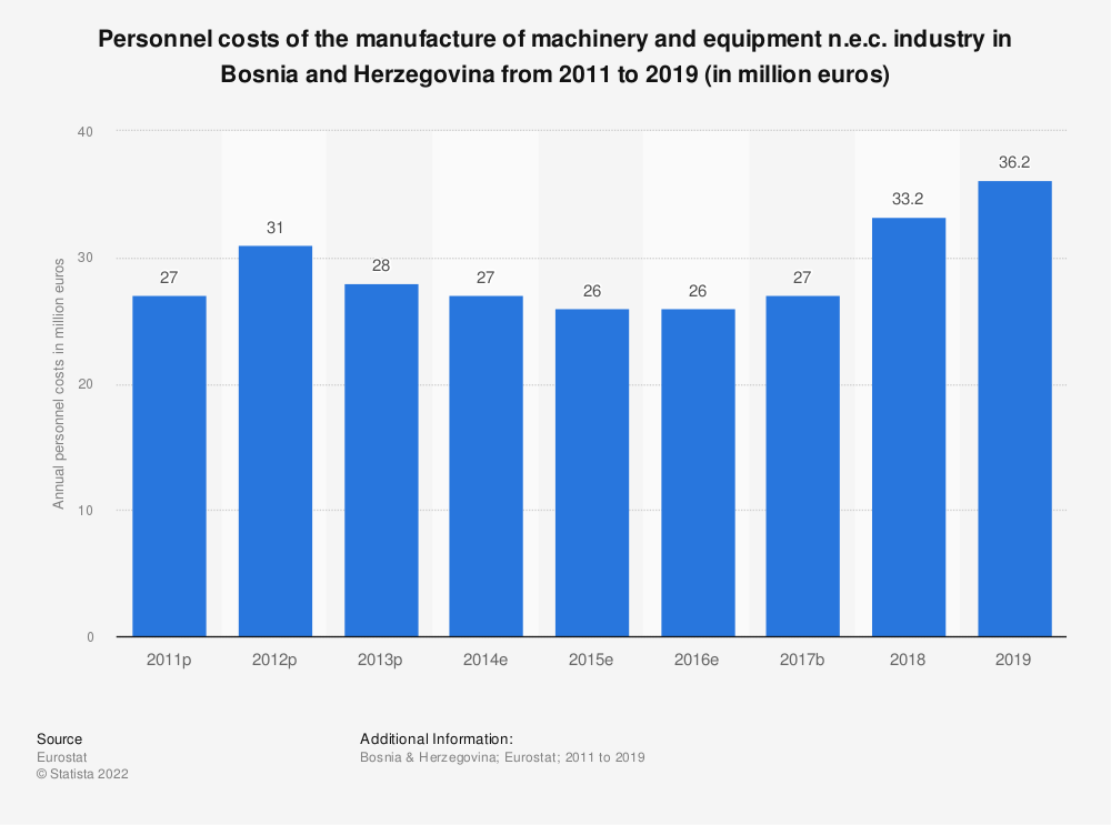 Statistic: Personnel costs of the manufacture of machinery and equipment n.e.c. industry in Bosnia and Herzegovina from 2011 to 2016 (in million euros)   Statista