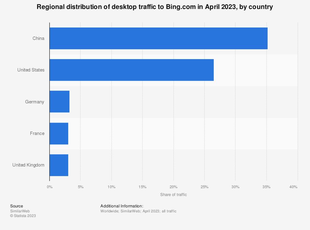 Statistic: Regional distribution of desktop traffic to Bing.com as of June 2021, by country | Statista