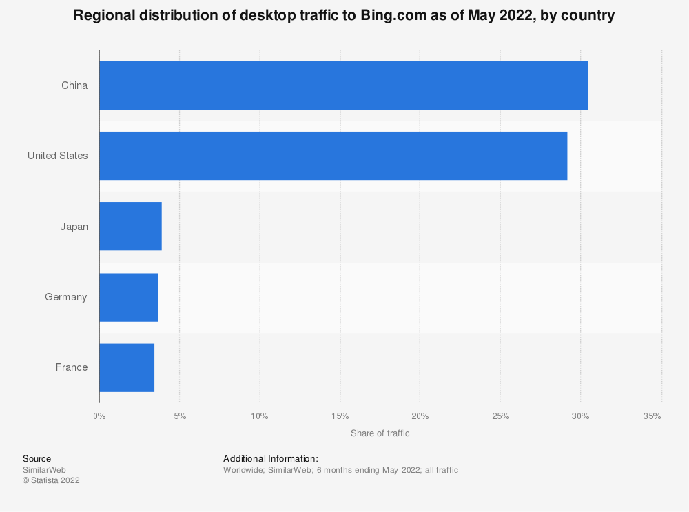 Statistic: Monthly market share held by Bing in Italy from March 2014 to June 2016   Statista