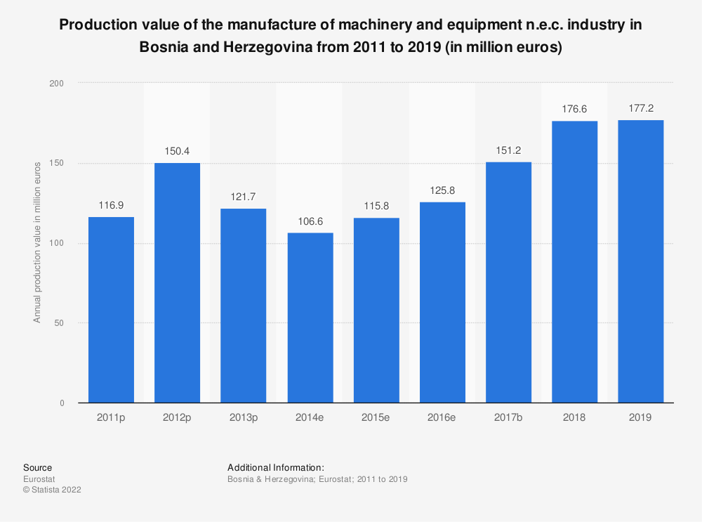 Statistic: Production value of the manufacture of machinery and equipment n.e.c. industry in Bosnia and Herzegovina from 2011 to 2016 (in million euros)   Statista