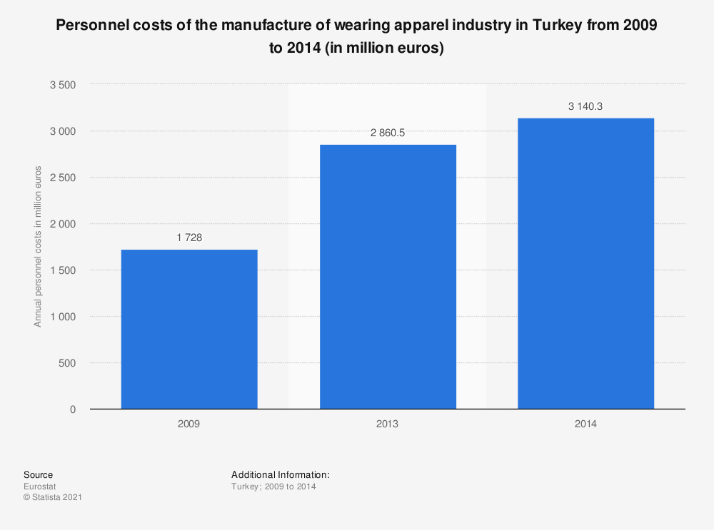 Statistic: Personnel costs of the manufacture of wearing apparel industry in Turkey from 2009 to 2014 (in million euros) | Statista