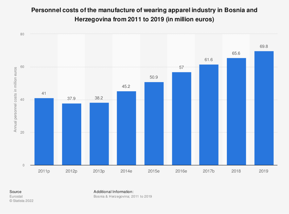 Statistic: Personnel costs of the manufacture of wearing apparel industry in Bosnia and Herzegovina from 2011 to 2016 (in million euros) | Statista