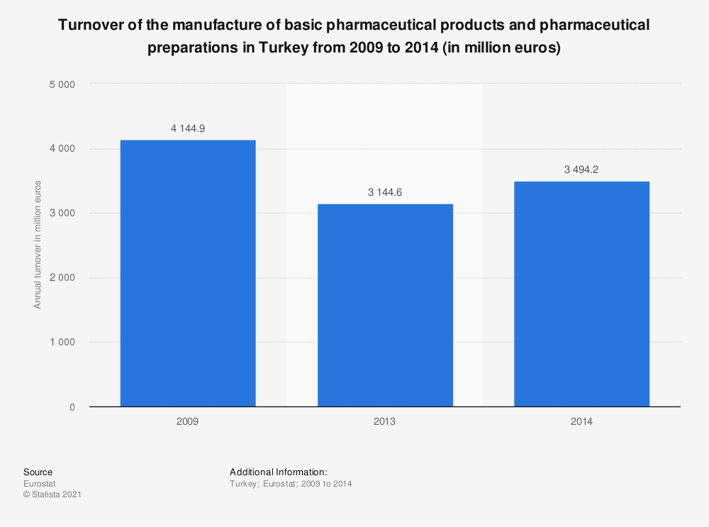 Statistic: Turnover of the manufacture of basic pharmaceutical products and pharmaceutical preparations in Turkey from 2009 to 2014 (in million euros) | Statista