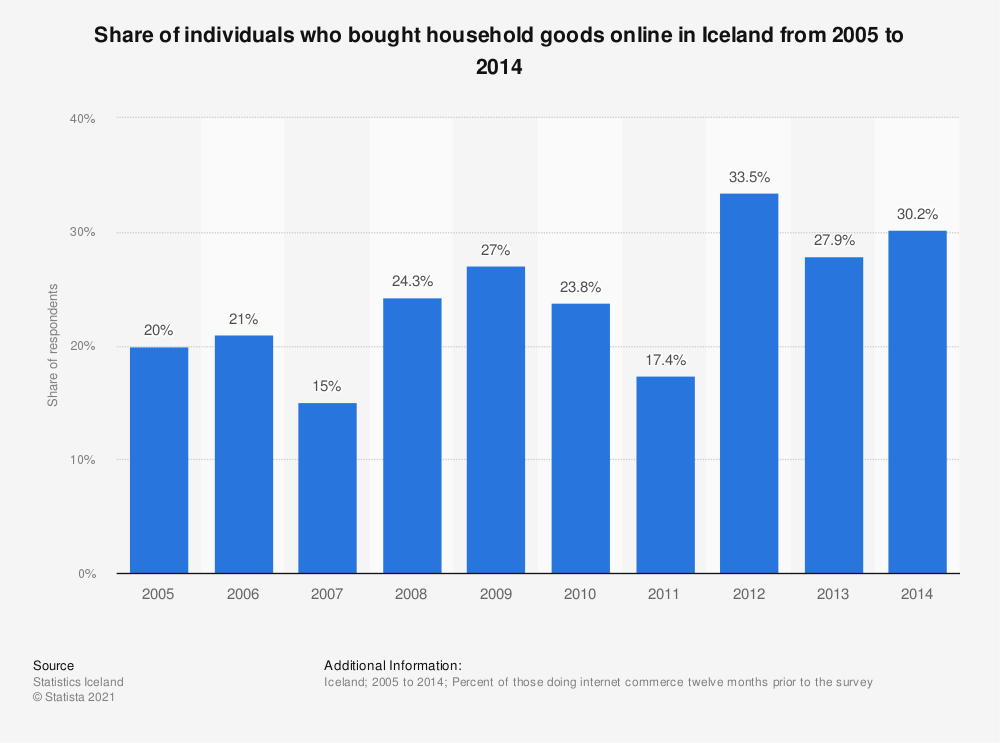 Statistic: Share of individuals who bought household goods online in Iceland from 2005 to 2014 | Statista