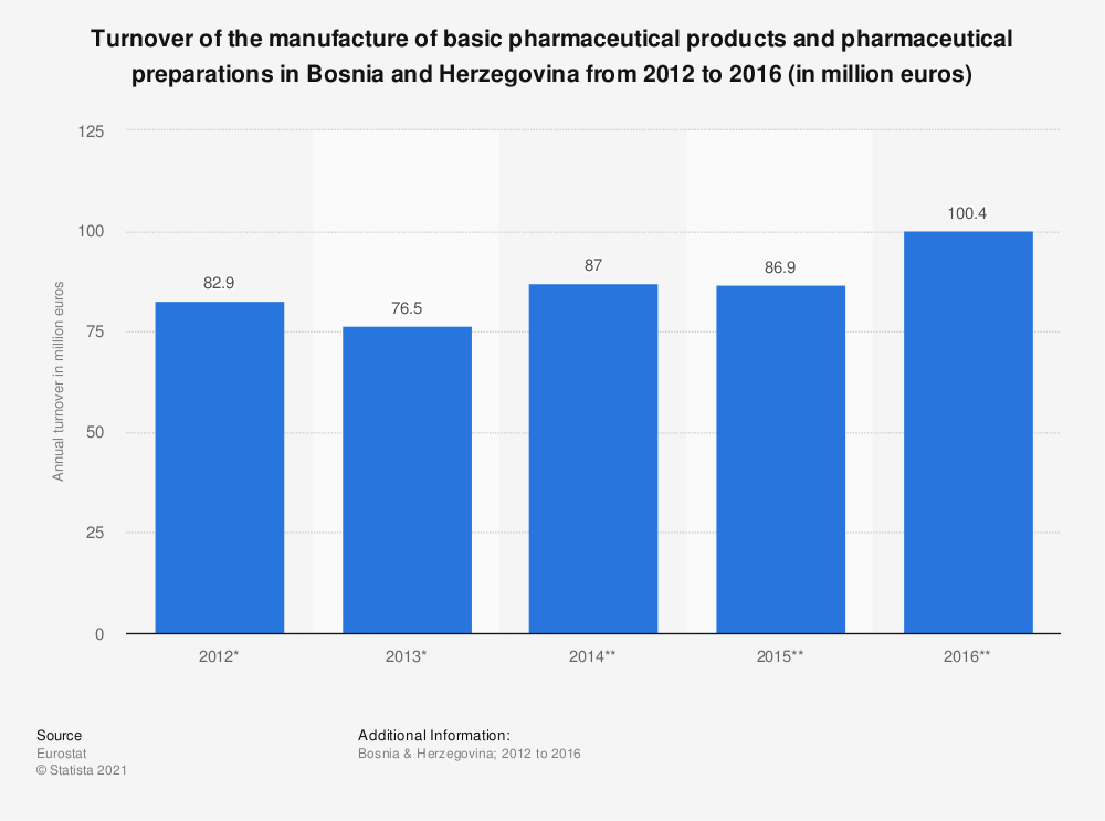 Statistic: Turnover of the manufacture of basic pharmaceutical products and pharmaceutical preparations in Bosnia and Herzegovina from 2012 to 2016 (in million euros) | Statista