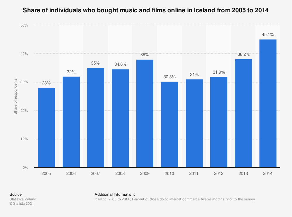 Statistic: Share of individuals who bought music and films online in Iceland from 2005 to 2014 | Statista