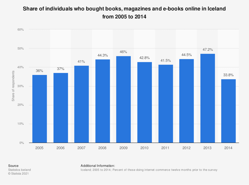 Statistic: Share of individuals who bought books, magazines and e-books online in Iceland from 2005 to 2014 | Statista