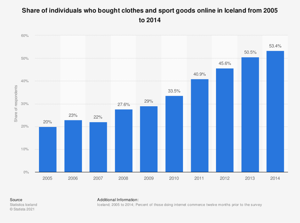 Statistic: Share of individuals who bought clothes and sport goods online in Iceland from 2005 to 2014 | Statista