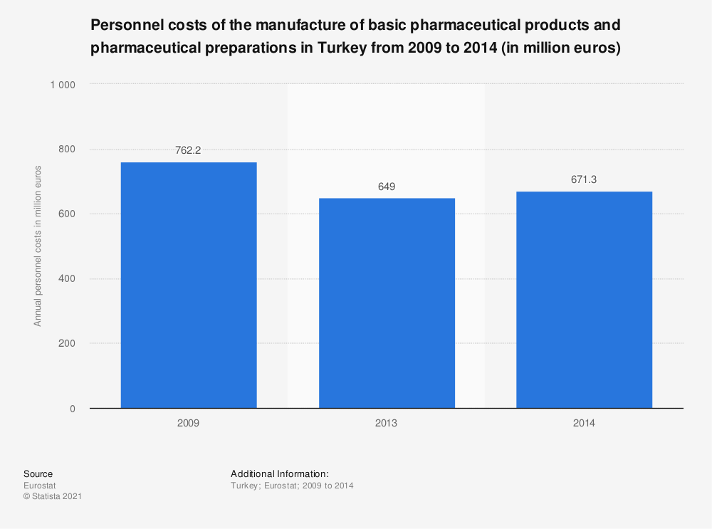 Statistic: Personnel costs of the manufacture of basic pharmaceutical products and pharmaceutical preparations in Turkey from 2009 to 2014 (in million euros) | Statista